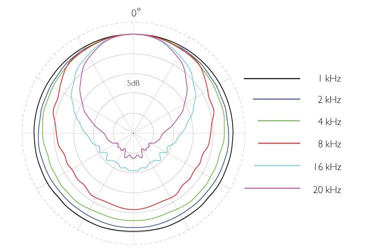 ddicate-2006-polar-plot-DPA.jpg